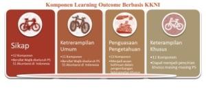 Capaian pembelajaran komponen akuntansi
